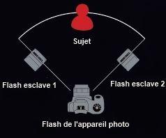 Flash esclave Gloxy 328AF